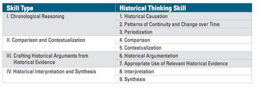 ap-history-skills